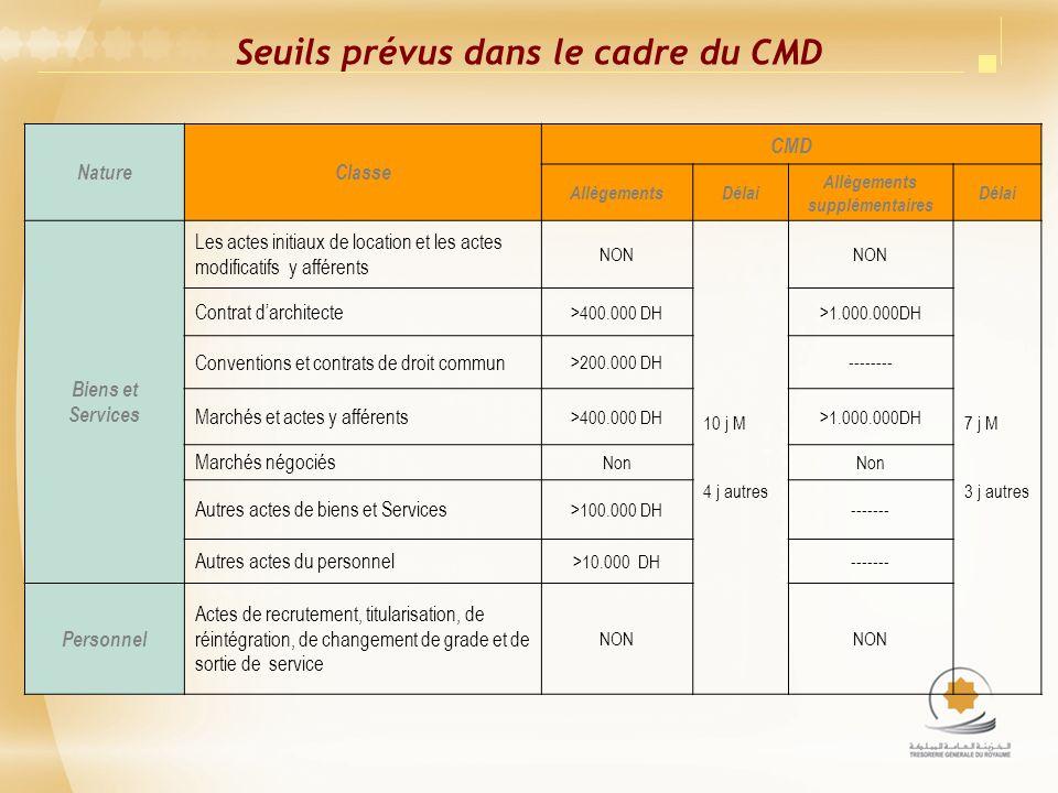Seuils prévus dans le cadre du CMD