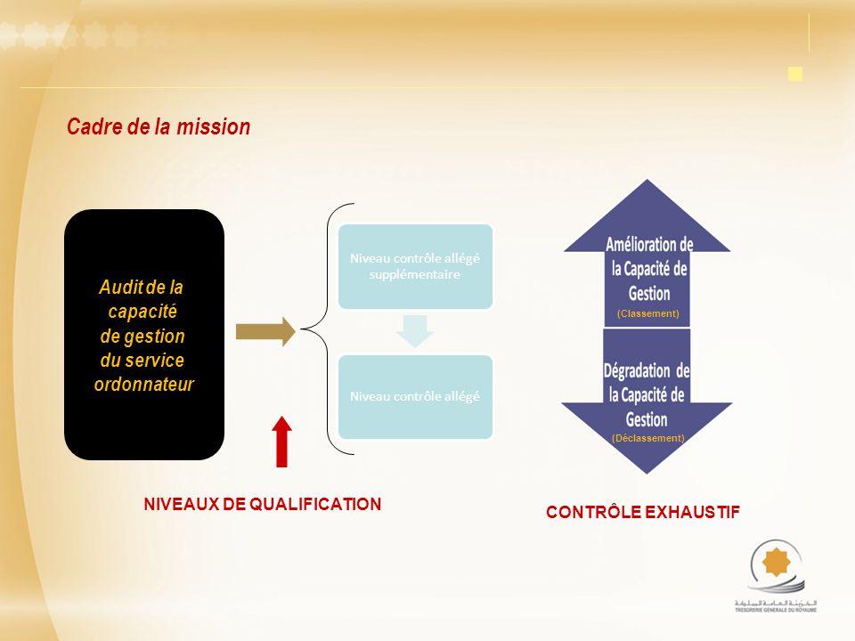 Cadre de la mission Audit de la capacité de gestion du service