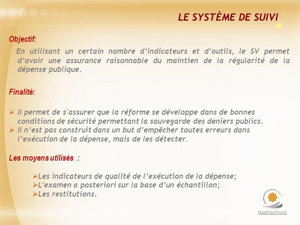 Le Système de Suivi Objectif: