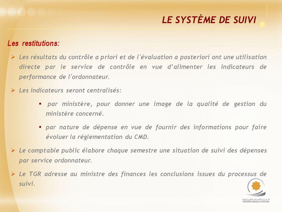 Le Système de Suivi Les restitutions: