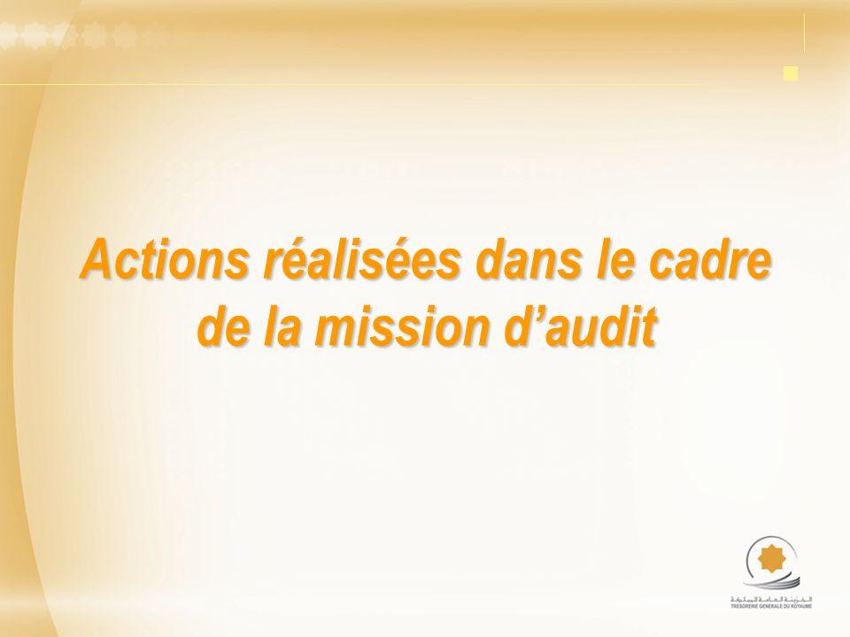 Actions réalisées dans le cadre de la mission d'audit