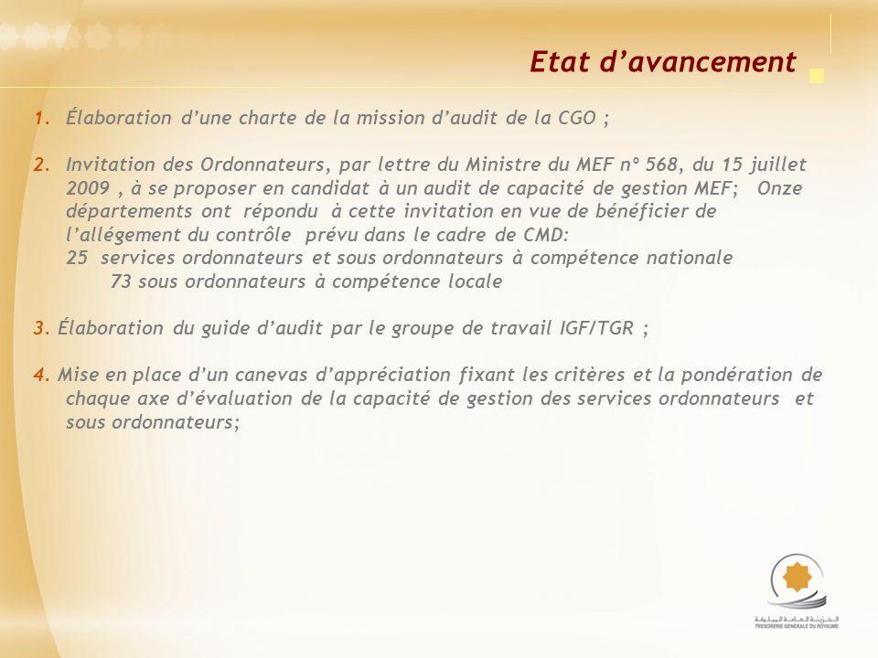 Etat d'avancement Élaboration d'une charte de la mission d'audit de la CGO ;