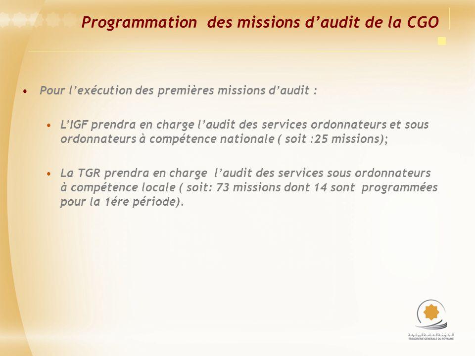 Programmation des missions d'audit de la CGO