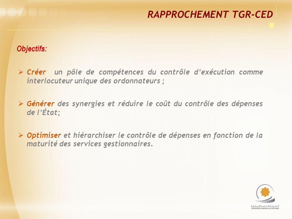 Rapprochement TGR-CED