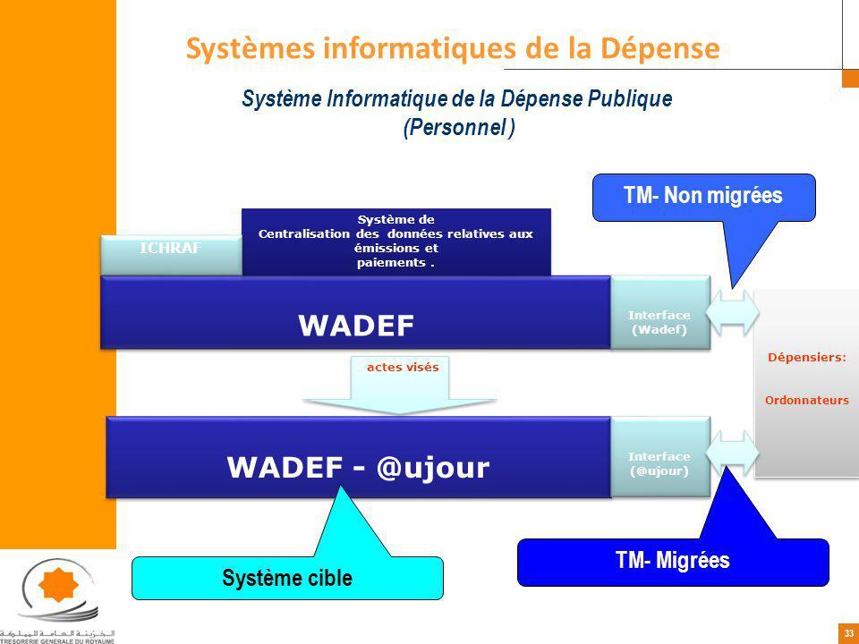Systèmes informatiques de la Dépense