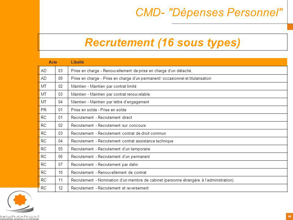 Recrutement (16 sous types)