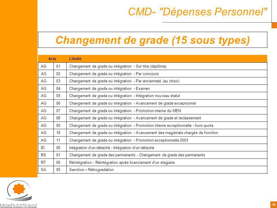 Changement de grade (15 sous types)