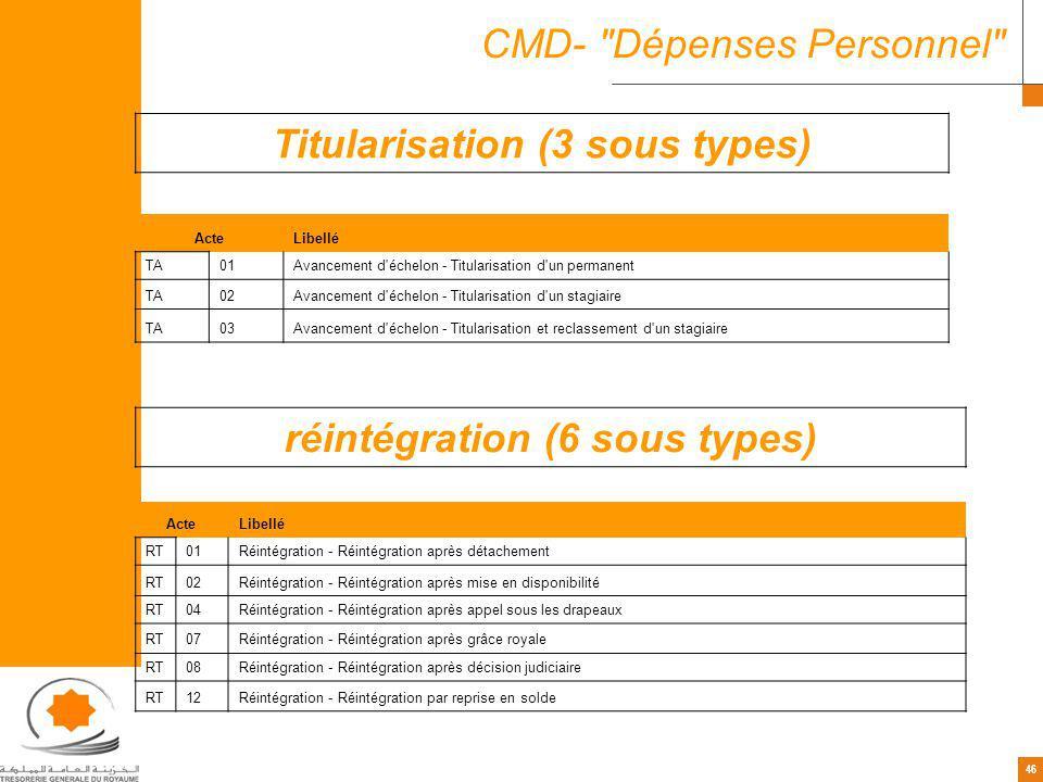 Titularisation (3 sous types) réintégration (6 sous types)