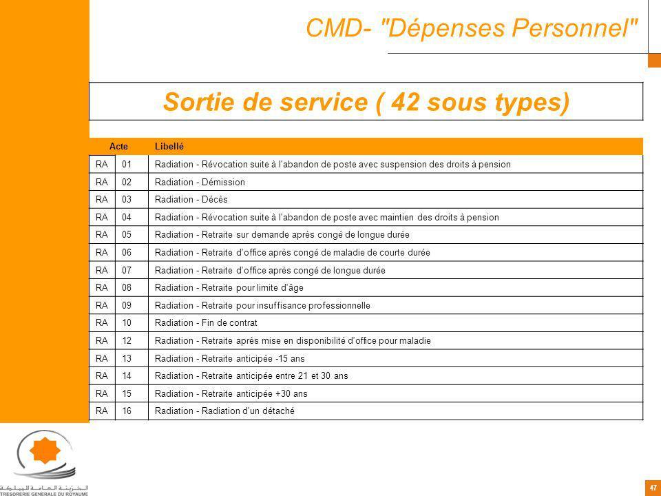 Sortie de service ( 42 sous types)