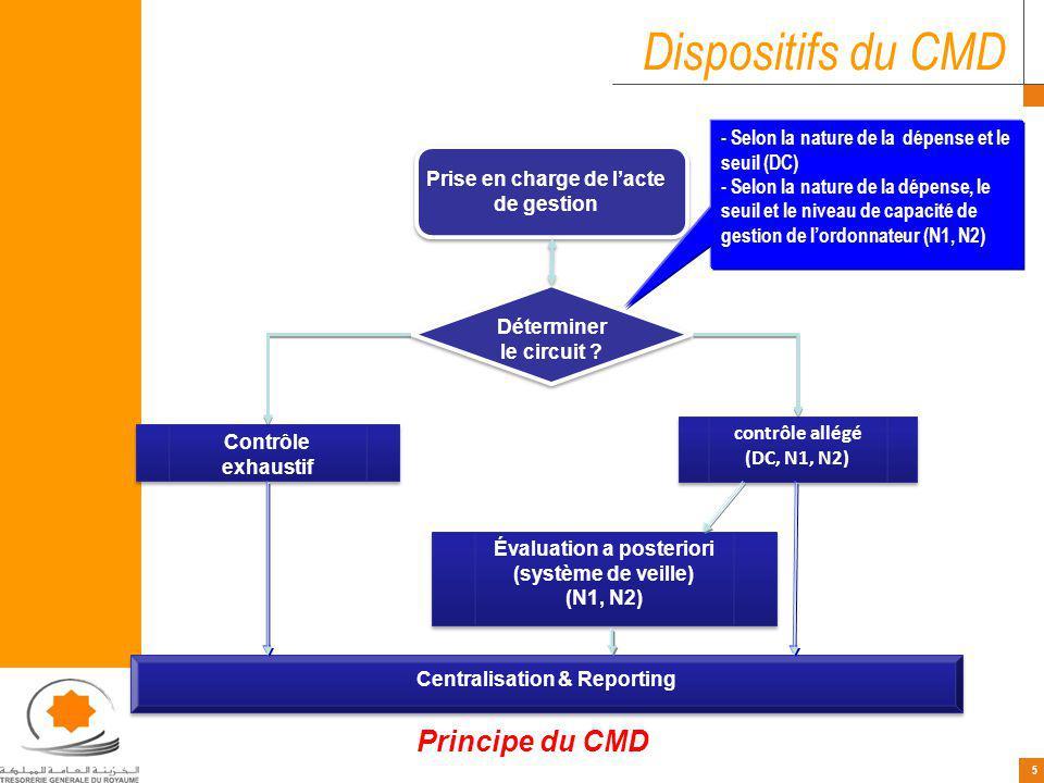 Dispositifs du CMD Principe du CMD