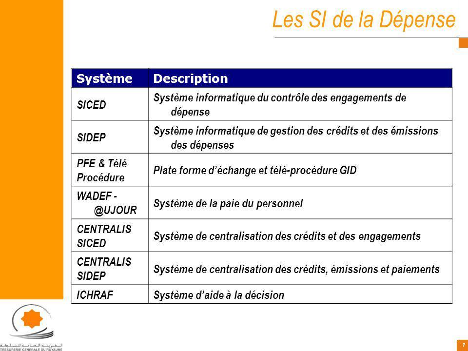 Les SI de la Dépense Système Description SICED