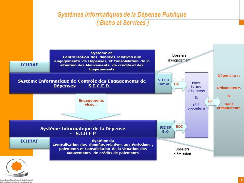 Systèmes Informatiques de la Dépense Publique ( Biens et Services )