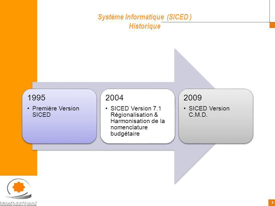 Système Informatique (SICED )