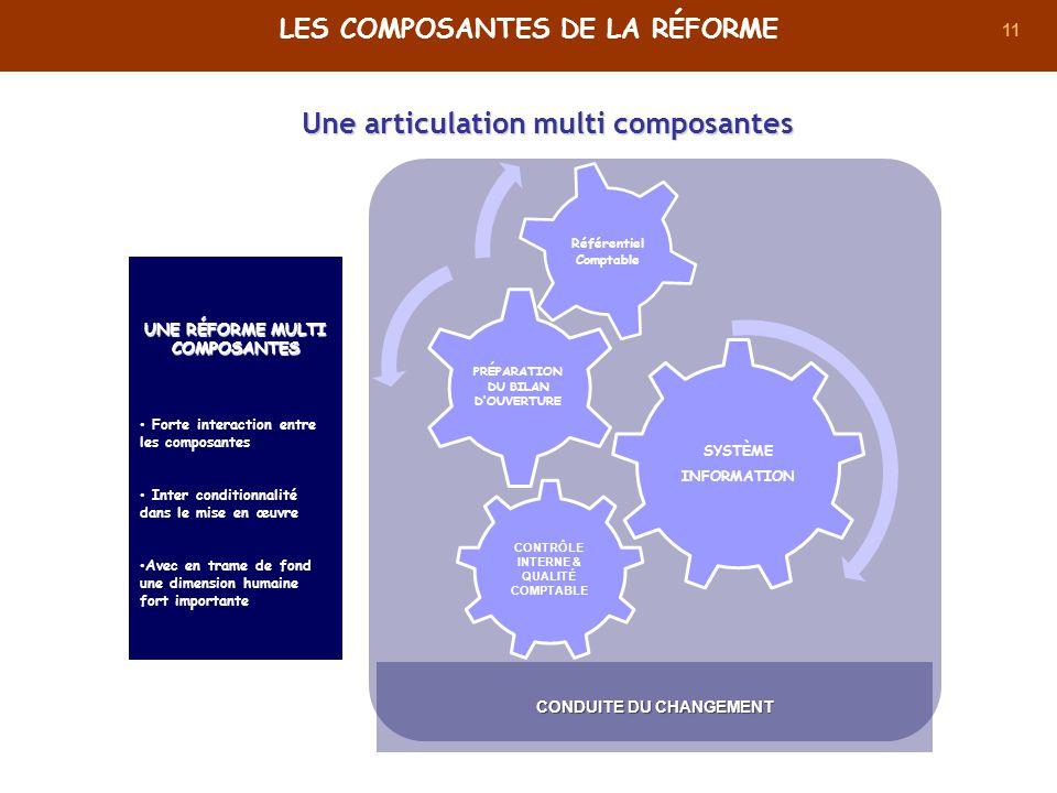 Les composantes de la réforme Une articulation multi composantes