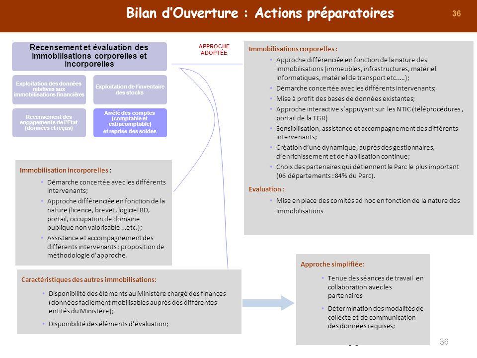 Bilan d'Ouverture : Actions préparatoires