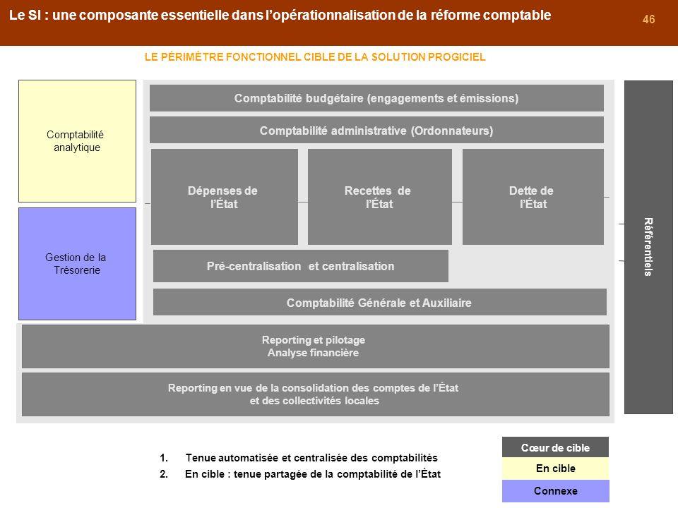 Le SI : une composante essentielle dans l'opérationnalisation de la réforme comptable