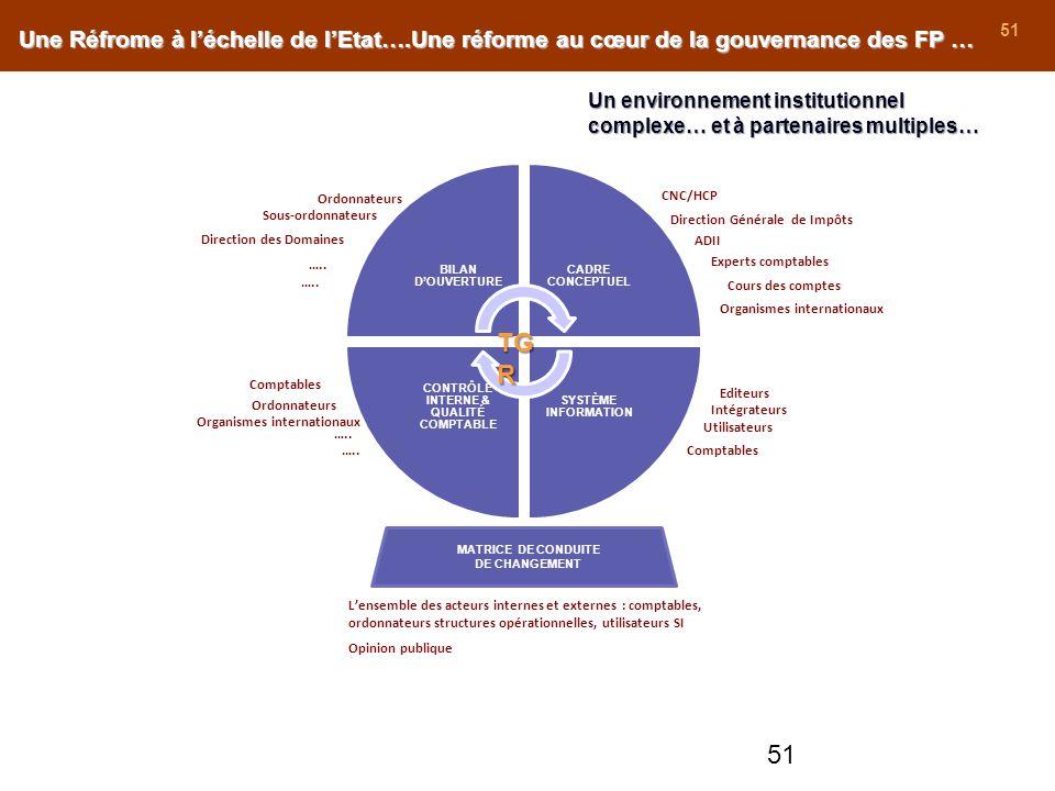 Contrôle interne & qualité comptable