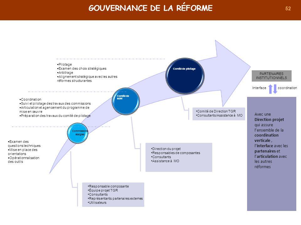 Gouvernance de la réforme