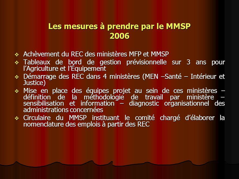 Les mesures à prendre par le MMSP