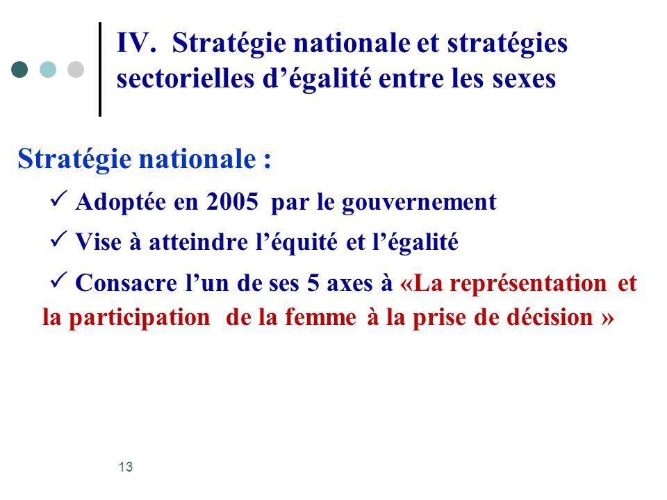 IV. Stratégie nationale et stratégies sectorielles d'égalité entre les sexes