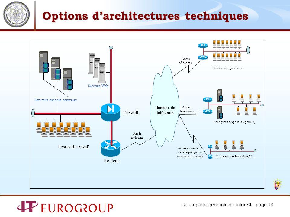 Options d'architectures techniques