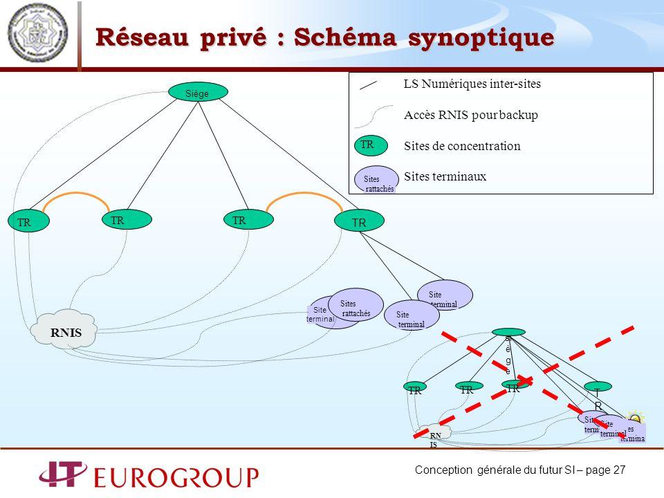 Réseau privé : Schéma synoptique