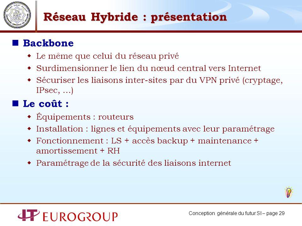 Réseau Hybride : présentation