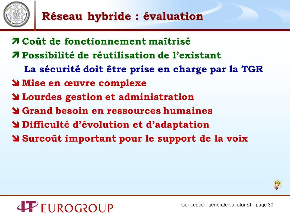 Réseau hybride : évaluation