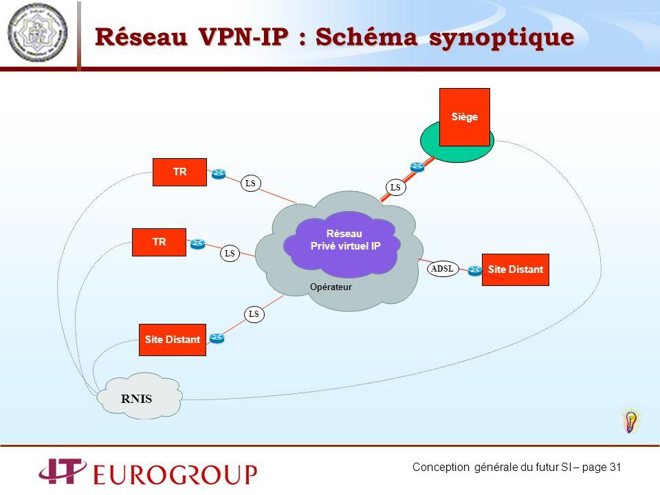 Réseau VPN-IP : Schéma synoptique