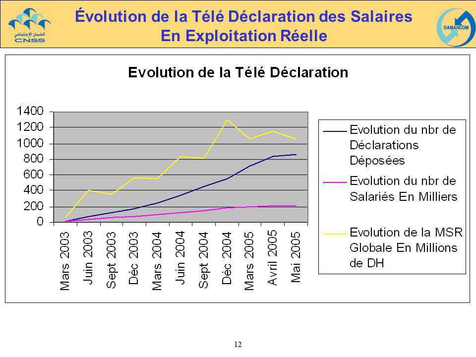 Évolution de la Télé Déclaration des Salaires En Exploitation Réelle