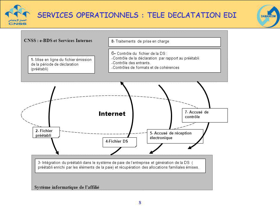 SERVICES OPERATIONNELS : TELE DECLATATION EDI