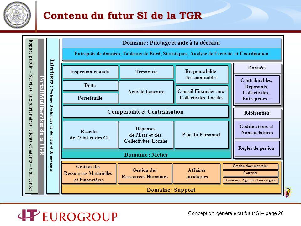 Contenu du futur SI de la TGR