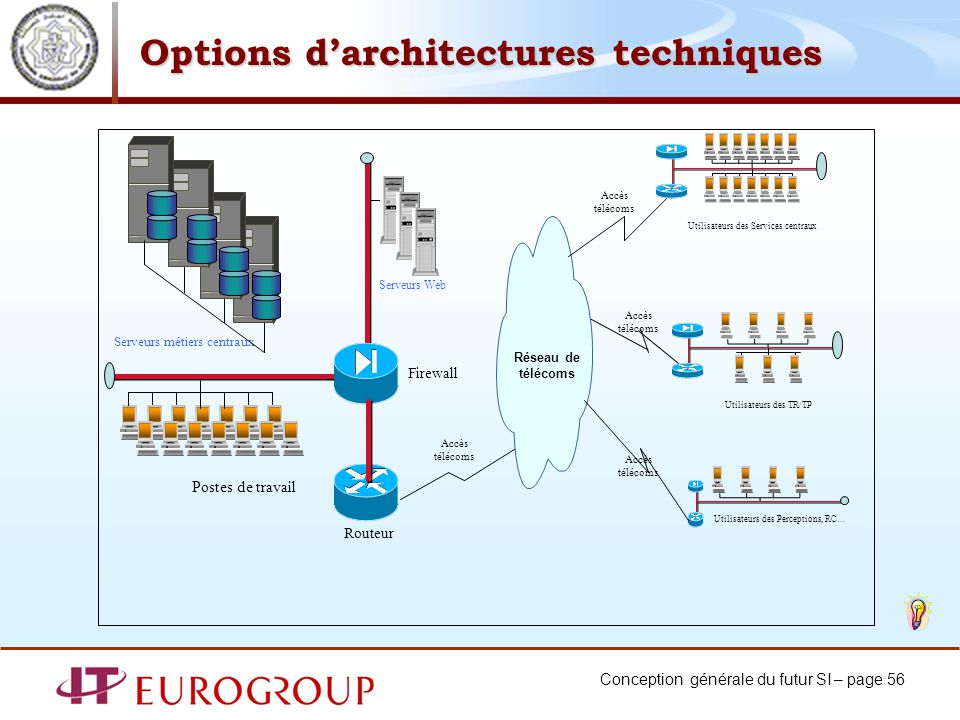 Options d'architectures techniques