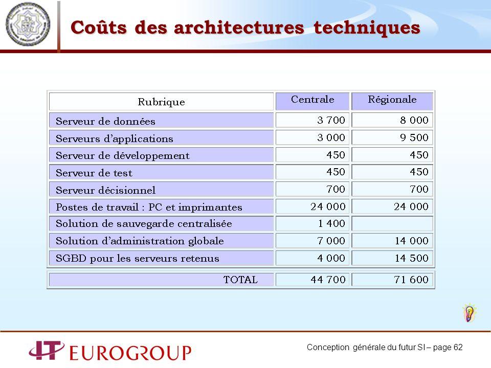 Coûts des architectures techniques
