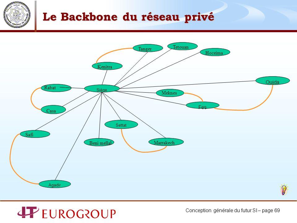 Le Backbone du réseau privé