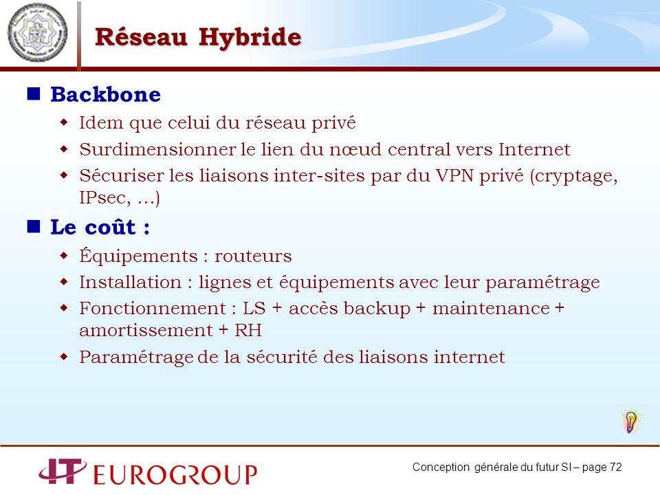 Réseau Hybride Backbone Le coût : Idem que celui du réseau privé