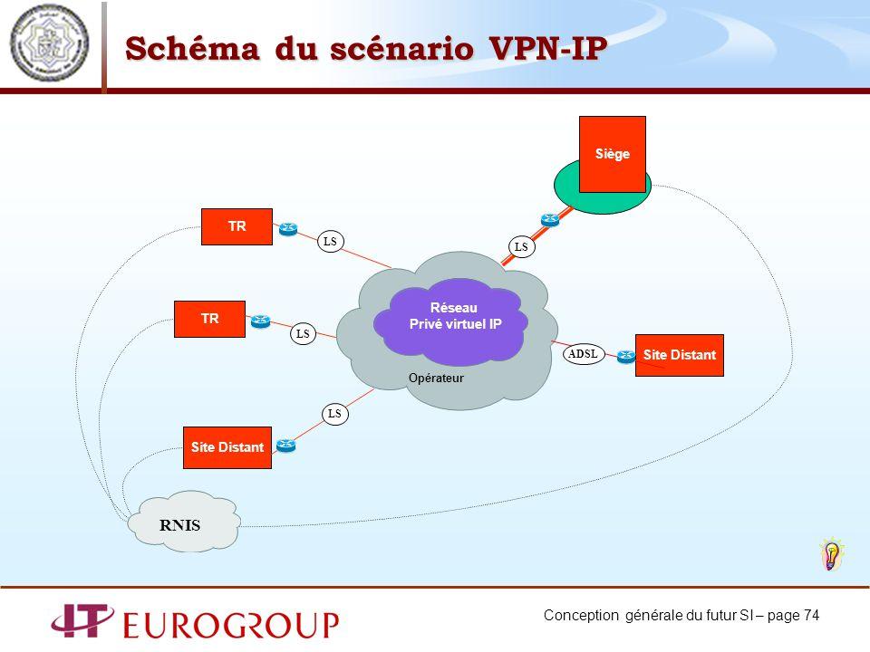 Schéma du scénario VPN-IP