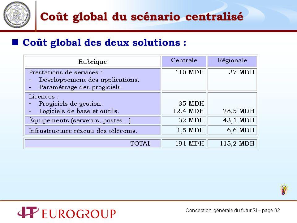 Coût global du scénario centralisé