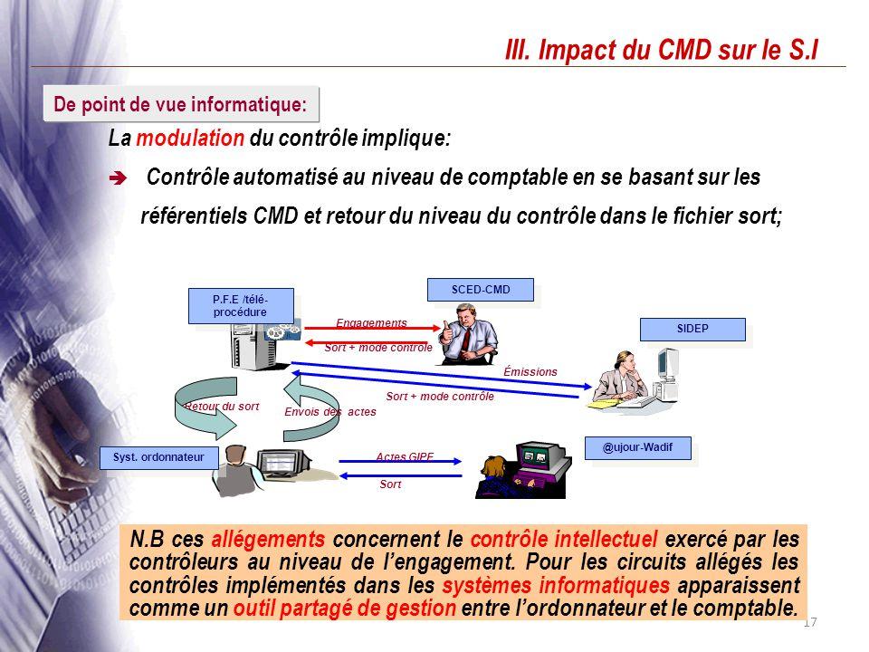 III. Impact du CMD sur le S.I