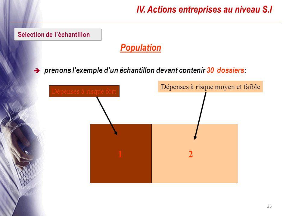 IV. Actions entreprises au niveau S.I