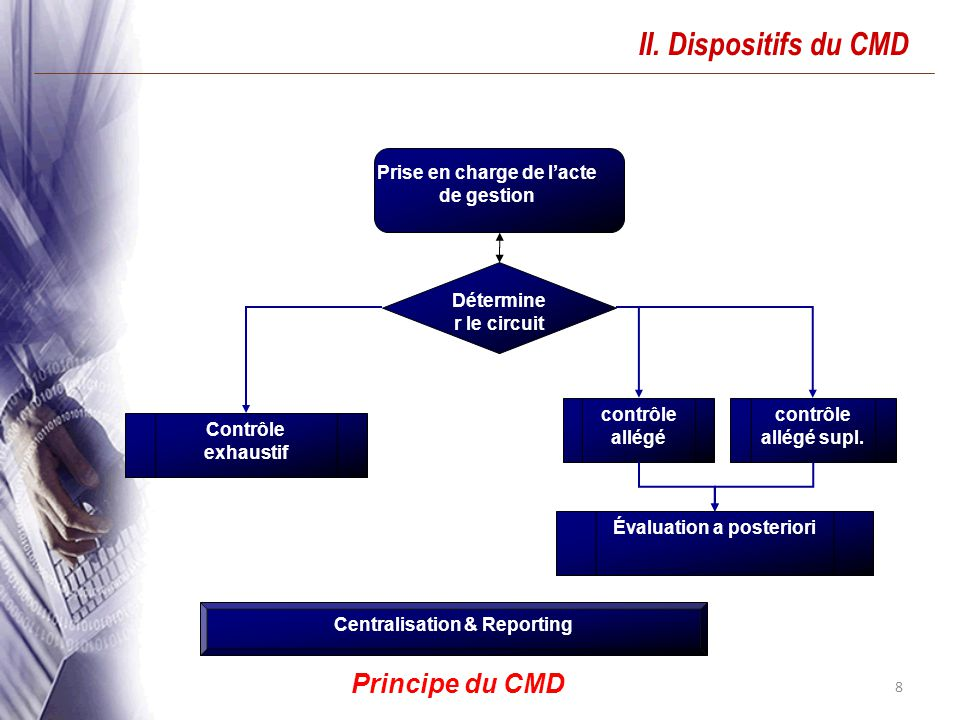II. Dispositifs du CMD Principe du CMD