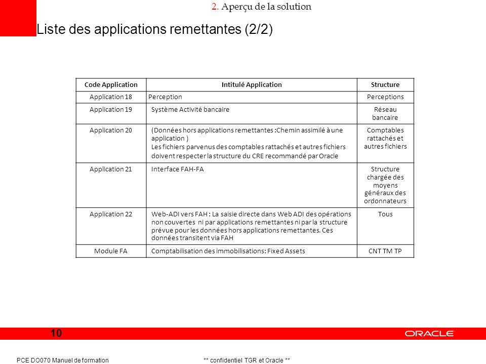 Liste des applications remettantes (2/2)