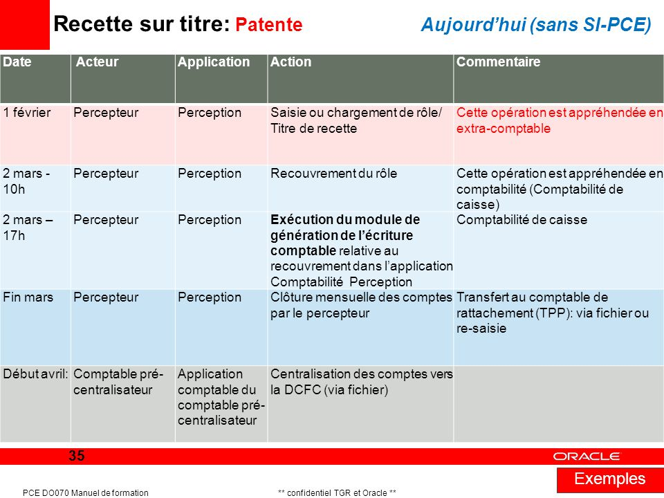 Recette sur titre: Patente Aujourd'hui (sans SI-PCE)