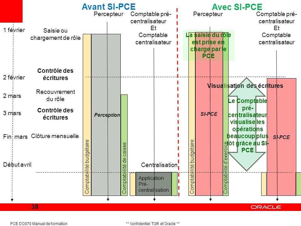 Avant SI-PCE Avec SI-PCE Percepteur Comptable pré-centralisateur Et