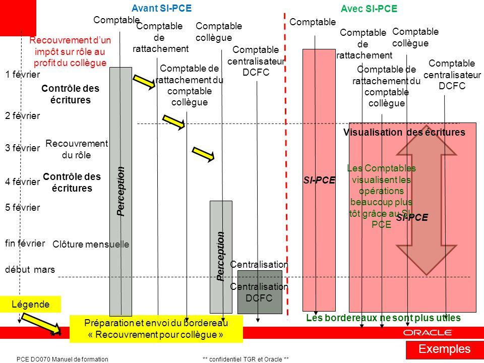 Exemples Avant SI-PCE Avec SI-PCE Comptable Comptable Comptable de