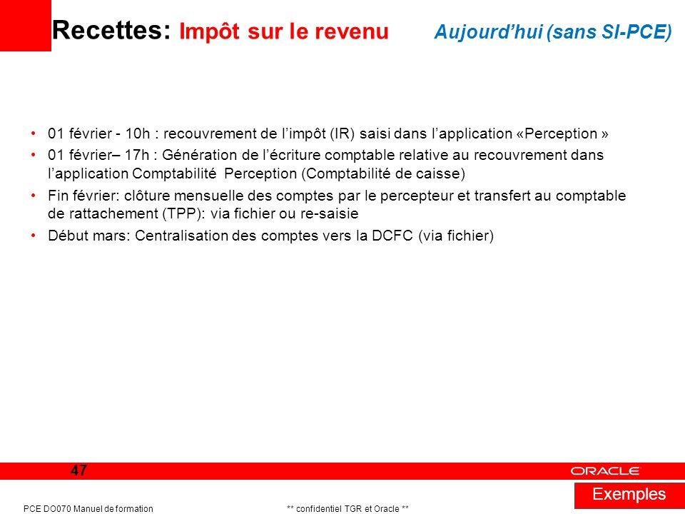 Recettes: Impôt sur le revenu Aujourd'hui (sans SI-PCE)