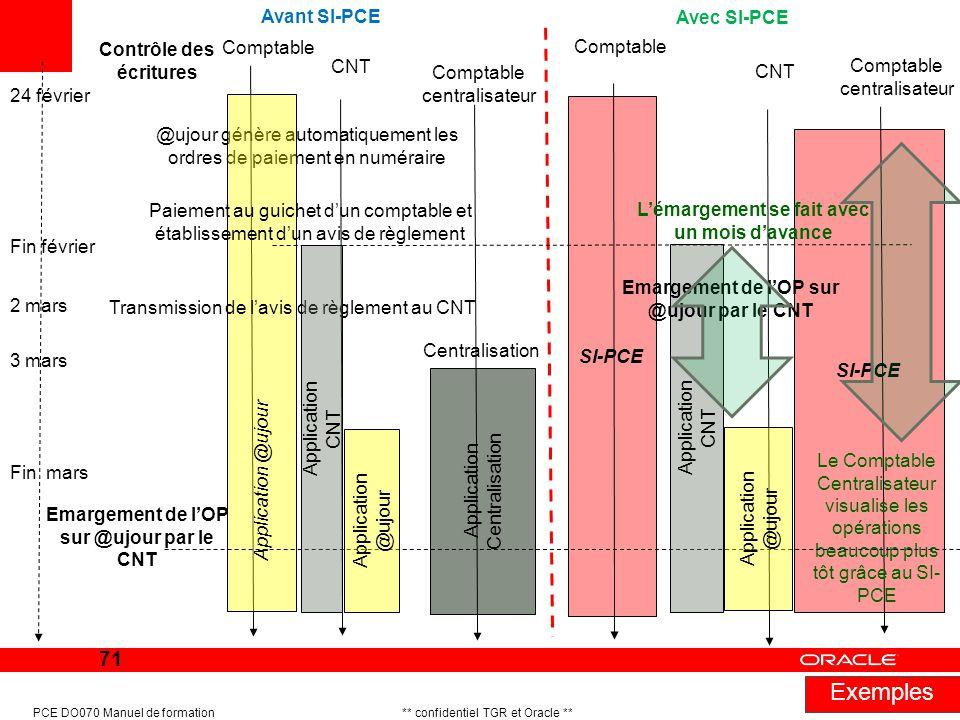 Exemples Avant SI-PCE Avec SI-PCE Contrôle des écritures Comptable