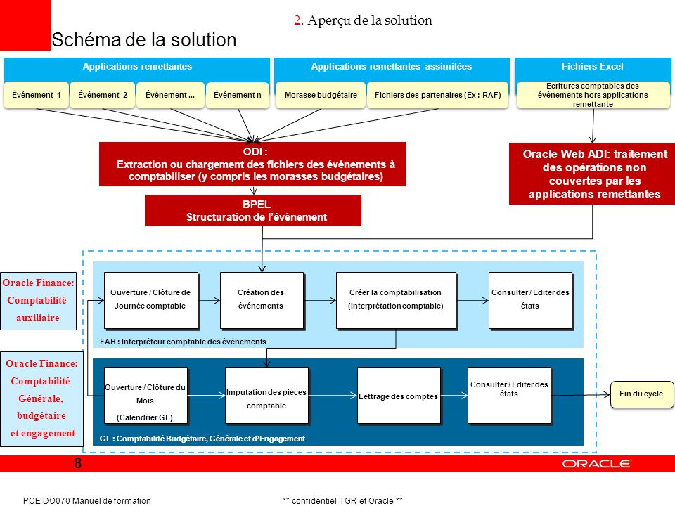 Schéma de la solution 2. Aperçu de la solution