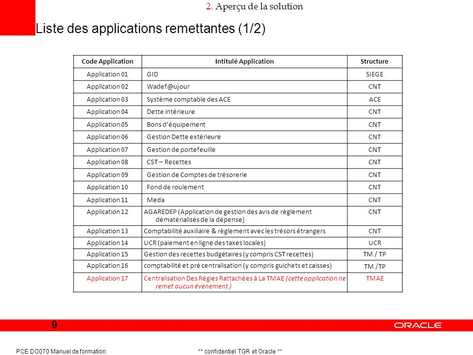 Liste des applications remettantes (1/2)