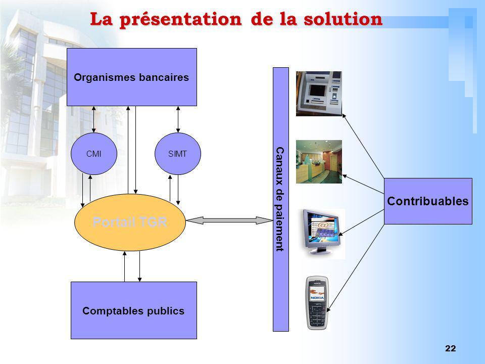 La présentation de la solution
